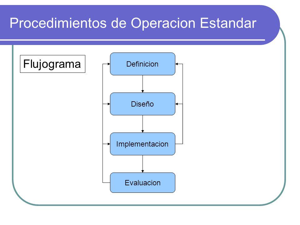 Procedimientos de Operacion Estandar