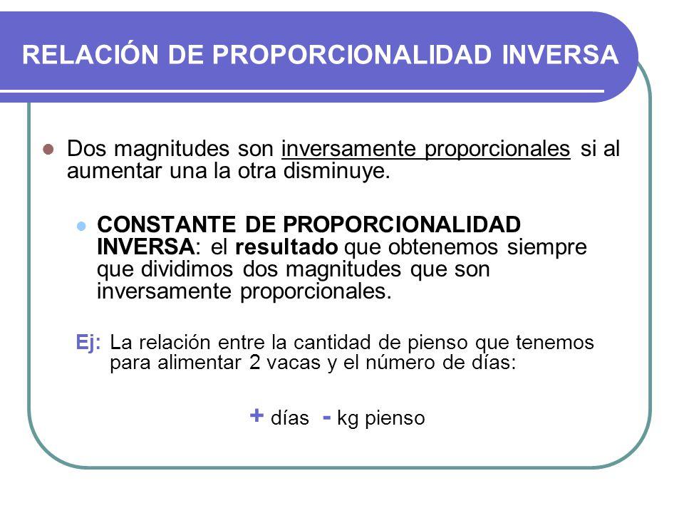 RELACIÓN DE PROPORCIONALIDAD INVERSA