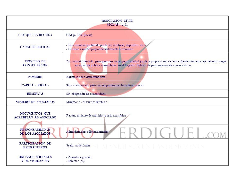 ASOCIACION CIVIL SIGLAS: A. C. LEY QUE LA REGULA. Código Civil (local) CARACTERISTICAS.