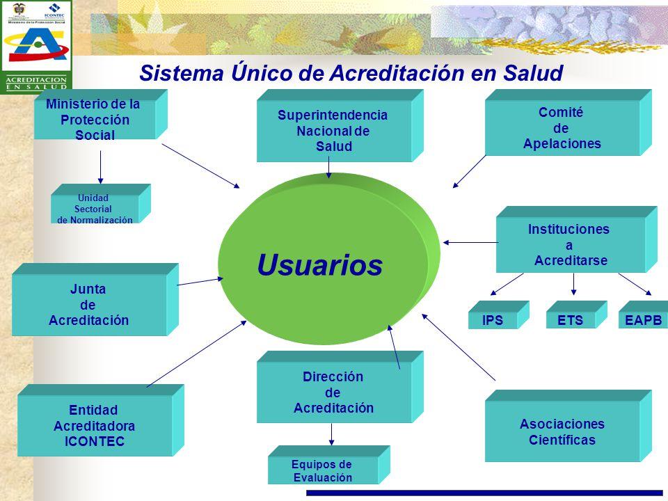 Sistema Único de Acreditación en Salud