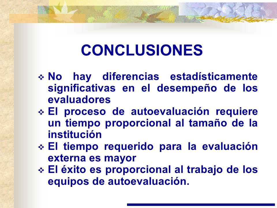CONCLUSIONES No hay diferencias estadísticamente significativas en el desempeño de los evaluadores.