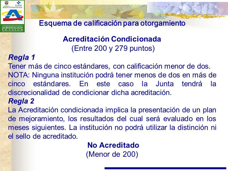 Esquema de calificación para otorgamiento Acreditación Condicionada