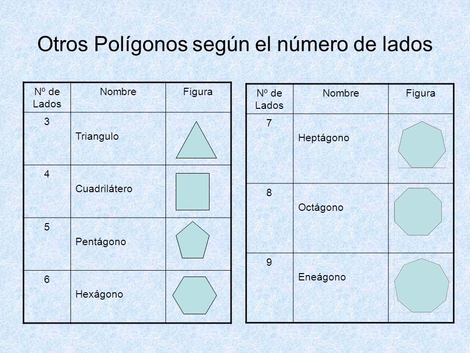 Otros Polígonos según el número de lados