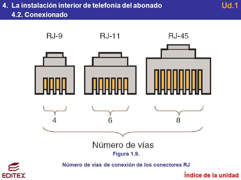 Número de vías de conexión de los conectores RJ