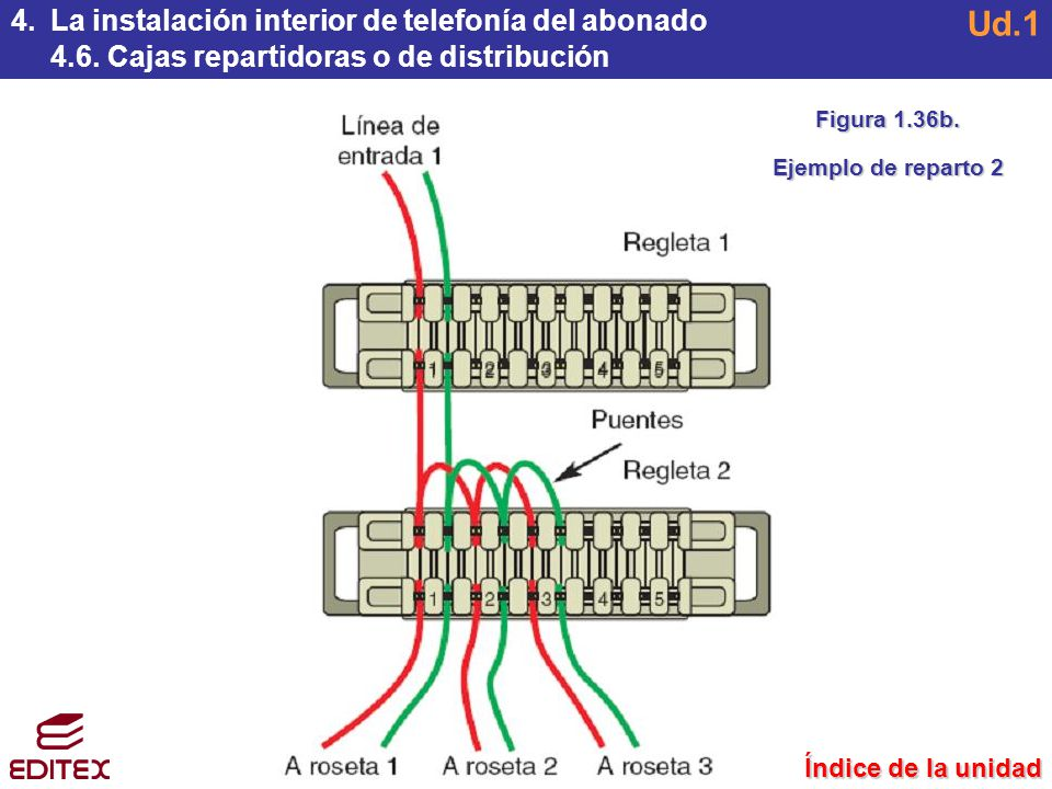 Ud.1 La instalación interior de telefonía del abonado