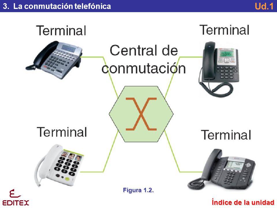 3. La conmutación telefónica