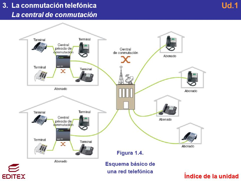 Esquema básico de una red telefónica