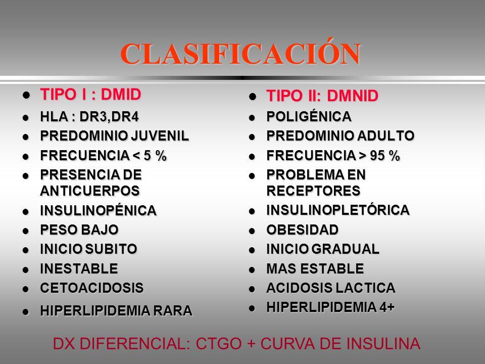 CLASIFICACIÓN TIPO l : DMID TIPO II: DMNID