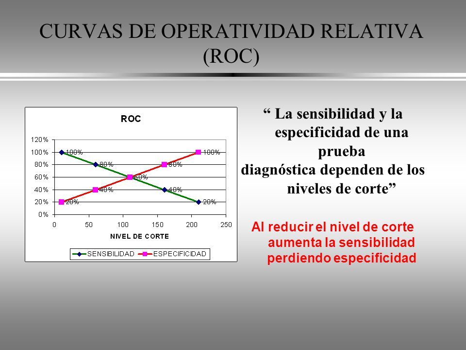 CURVAS DE OPERATIVIDAD RELATIVA (ROC)