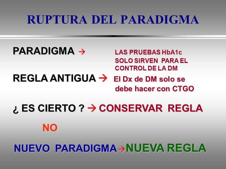 RUPTURA DEL PARADIGMA NUEVO PARADIGMA NUEVA REGLA debe hacer con CTGO