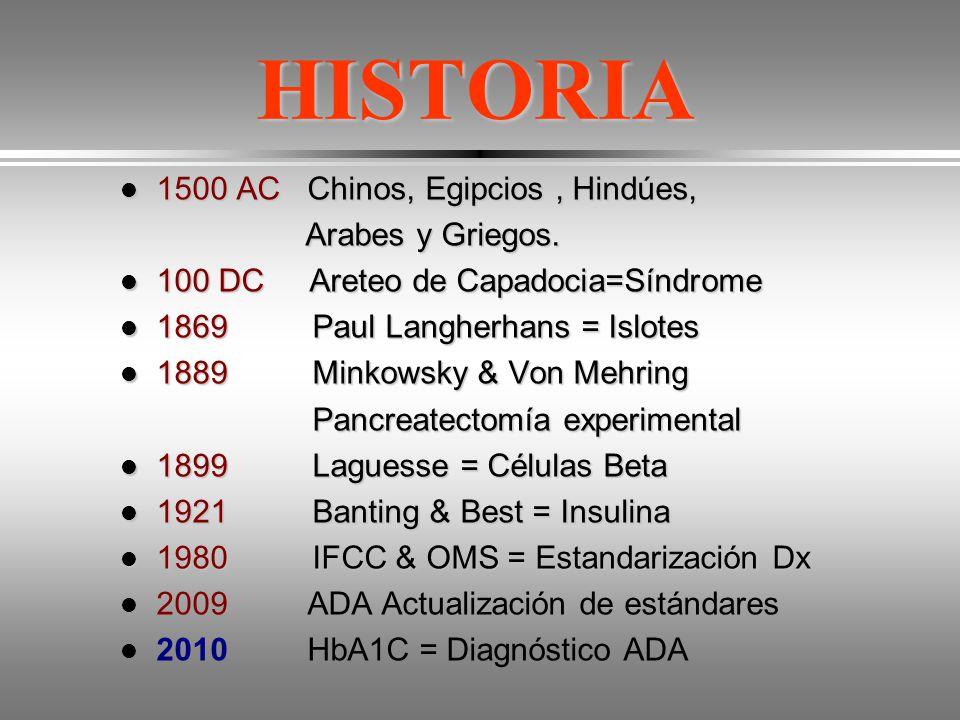 HISTORIA 1500 AC Chinos, Egipcios , Hindúes, Arabes y Griegos.