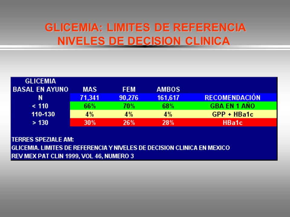 GLICEMIA: LIMITES DE REFERENCIA NIVELES DE DECISION CLINICA