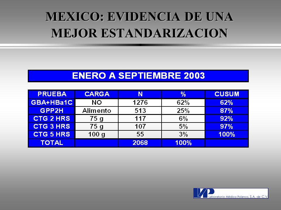MEXICO: EVIDENCIA DE UNA MEJOR ESTANDARIZACION