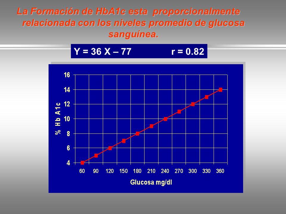 La Formación de HbA1c esta proporcionalmente relacionada con los niveles promedio de glucosa sanguínea.