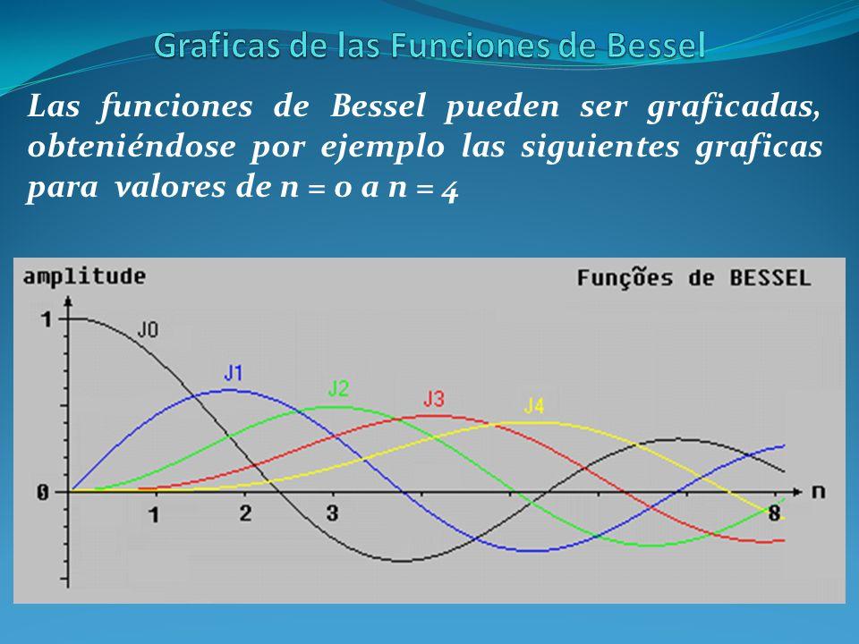 Graficas de las Funciones de Bessel