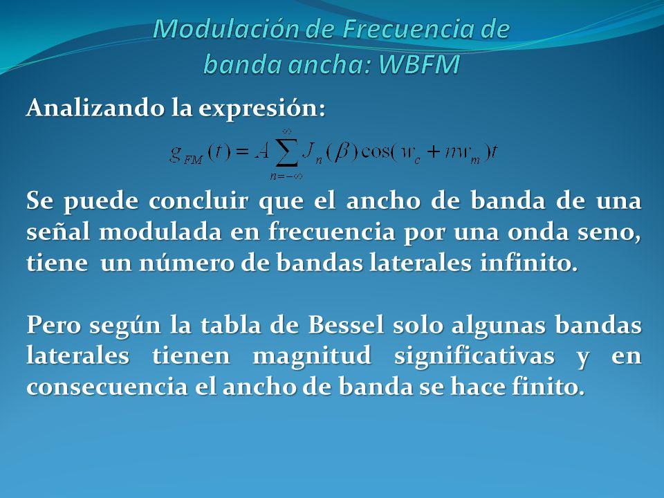 Modulación de Frecuencia de banda ancha: WBFM