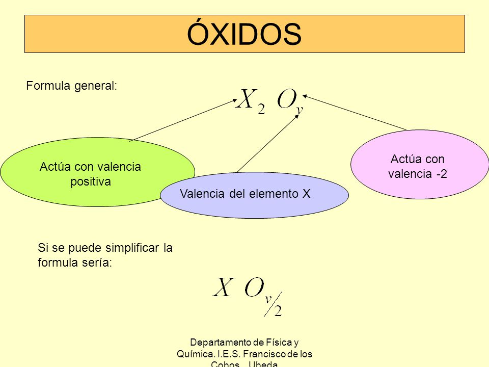 ÓXIDOS Formula general: Actúa con valencia -2