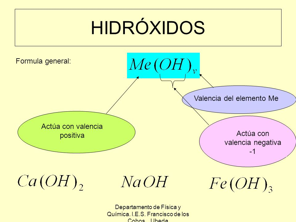 HIDRÓXIDOS Formula general: Valencia del elemento Me