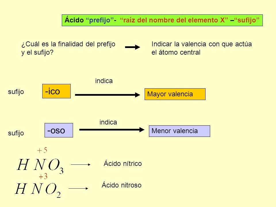 -ico -oso Ácido prefijo - raíz del nombre del elemento X – sufijo