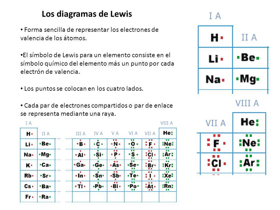 Los diagramas de Lewis Forma sencilla de representar los electrones de valencia de los átomos.