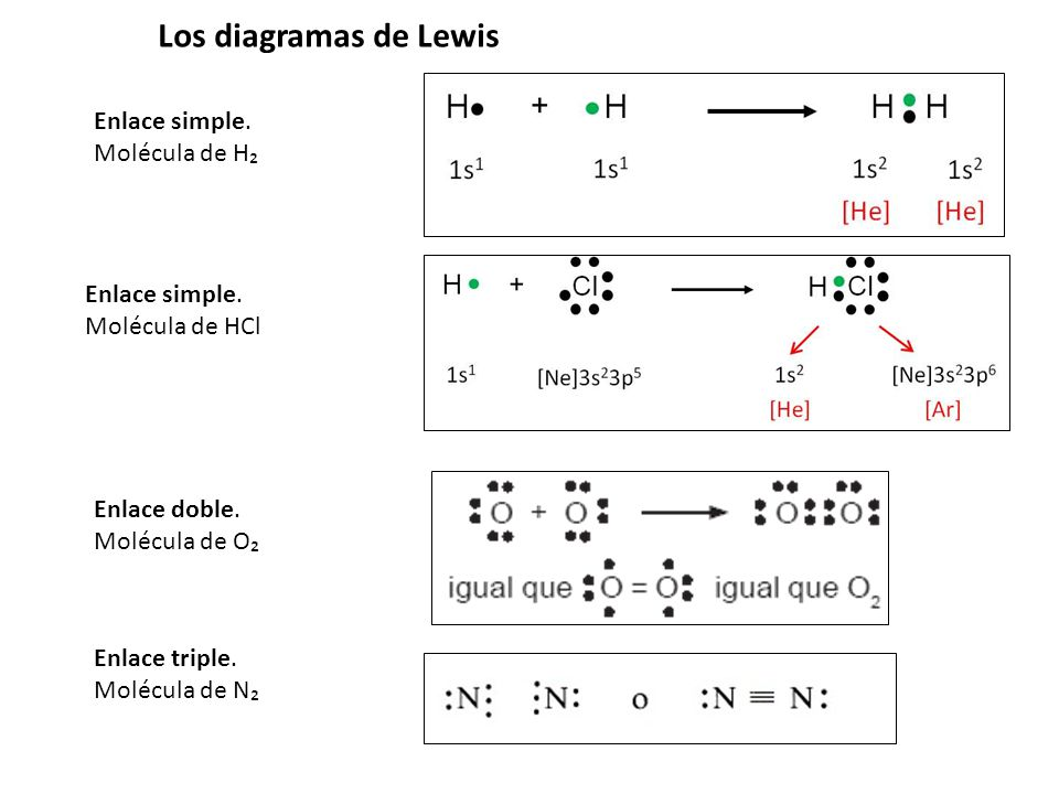 Los diagramas de Lewis Enlace simple. Molécula de H₂ Enlace simple.