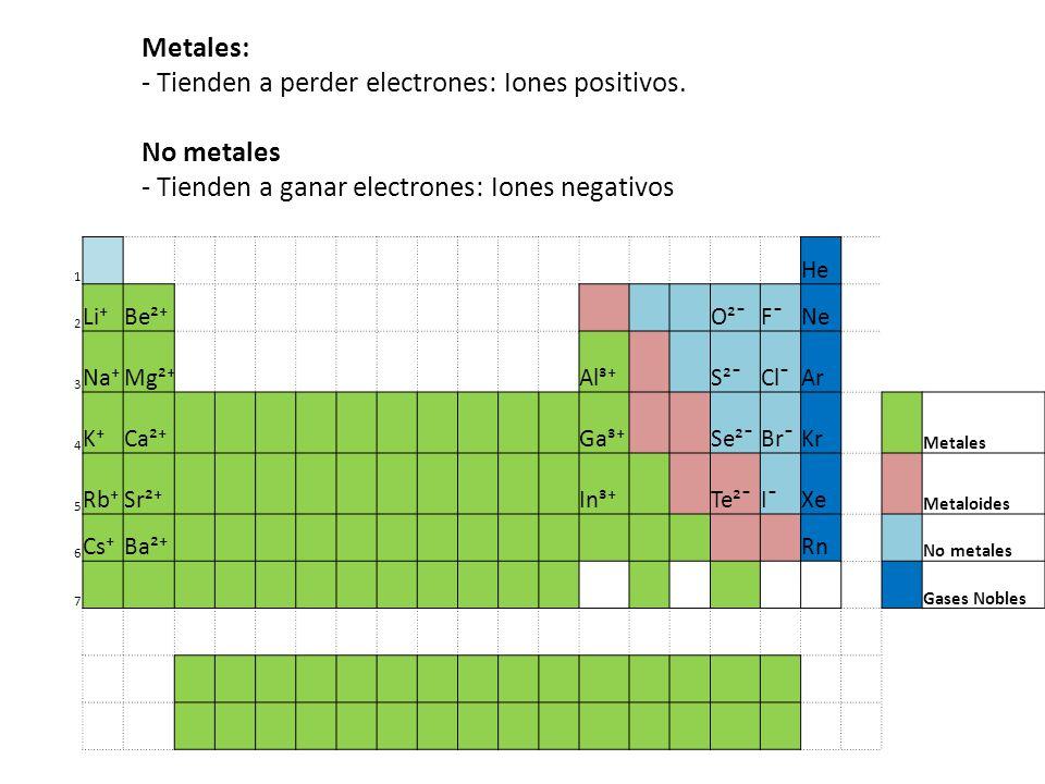- Tienden a perder electrones: Iones positivos. No metales