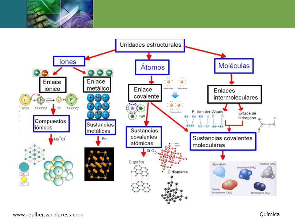 www.raulher.wordpress.com Química