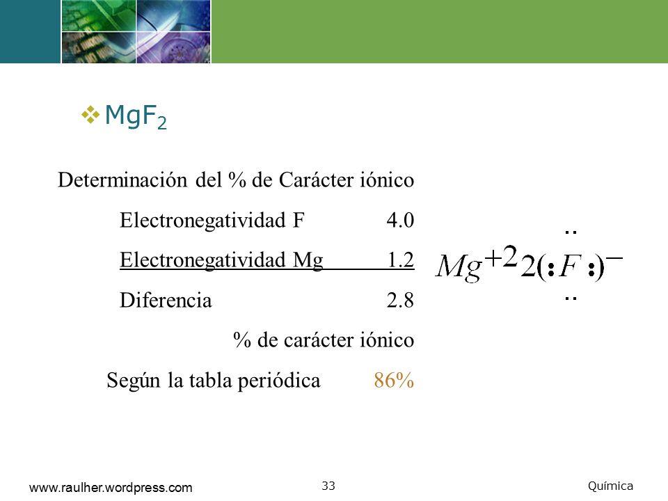 MgF2 Determinación del % de Carácter iónico Electronegatividad F 4.0