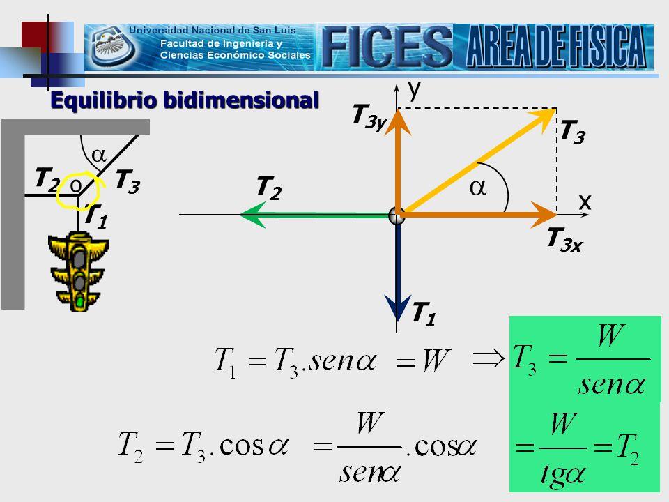 AREA DE FISICA  y T3y T3  T2 T3 T2 x T1 T3x T1