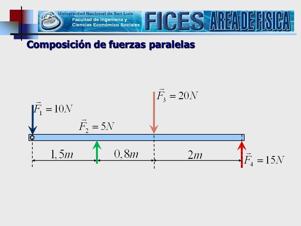 Composición de fuerzas paralelas