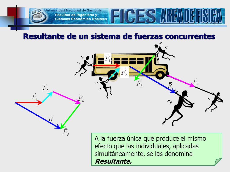 AREA DE FISICA Resultante de un sistema de fuerzas concurrentes