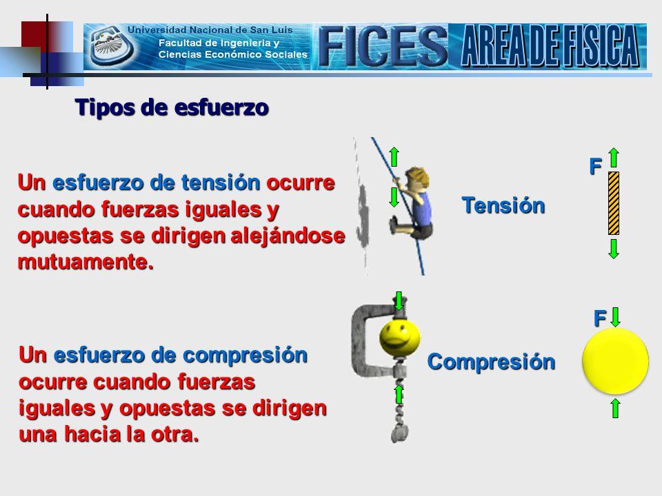 AREA DE FISICA Tipos de esfuerzo F