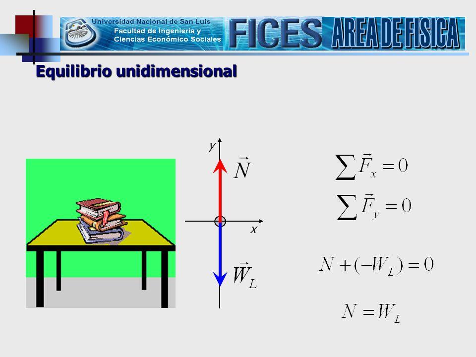 AREA DE FISICA Equilibrio unidimensional y x