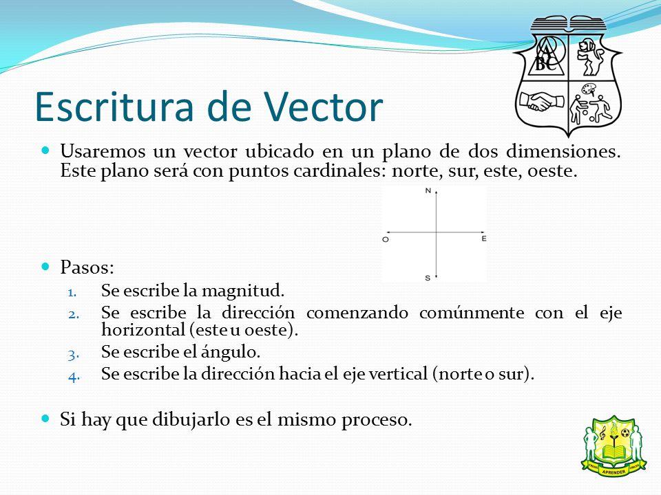 Escritura de Vector Usaremos un vector ubicado en un plano de dos dimensiones. Este plano será con puntos cardinales: norte, sur, este, oeste.