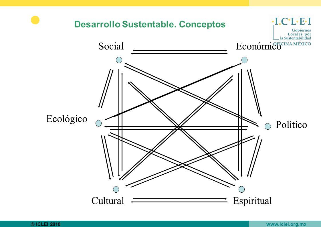 Desarrollo Sustentable. Conceptos