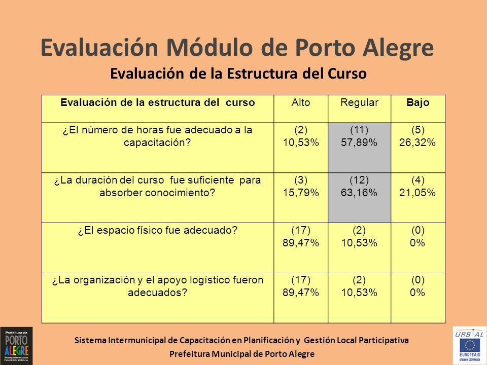 Evaluación Módulo de Porto Alegre Evaluación de la Estructura del Curso