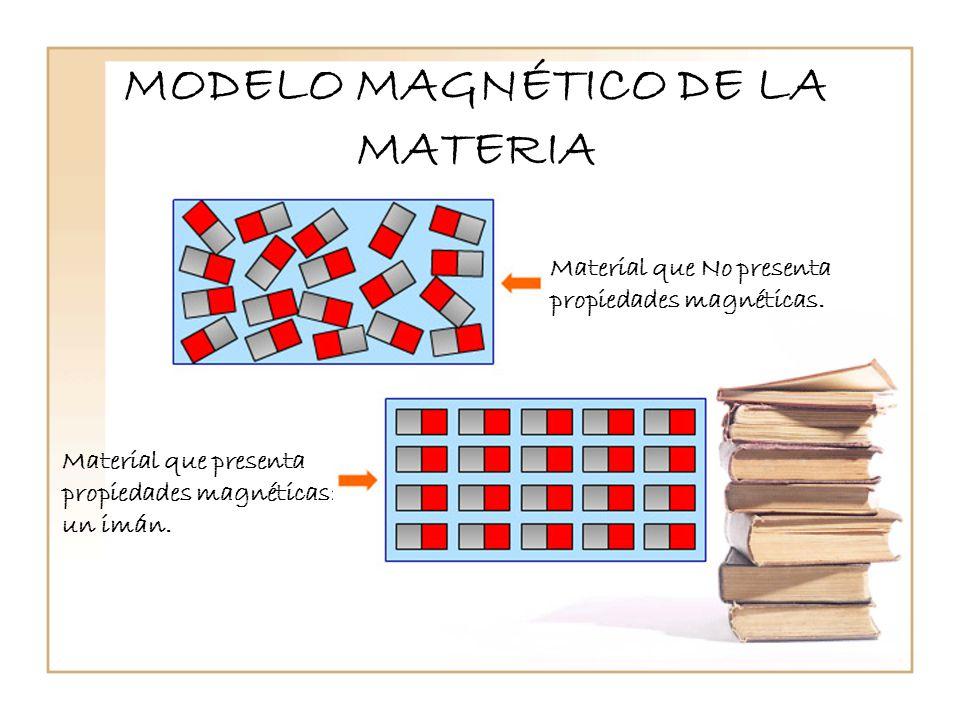 MODELO MAGNÉTICO DE LA MATERIA