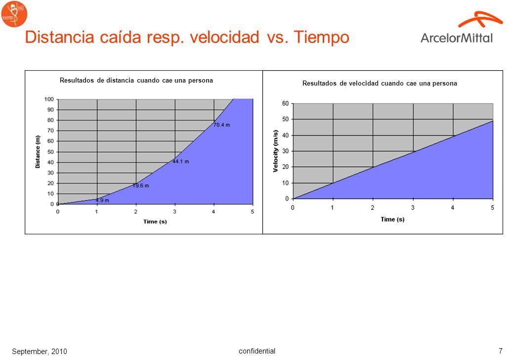 Distancia caída resp. velocidad vs. Tiempo