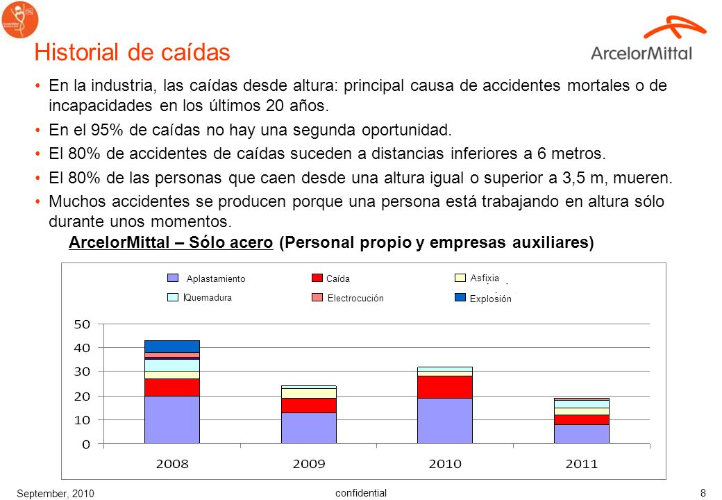Historial de caídas En la industria, las caídas desde altura: principal causa de accidentes mortales o de incapacidades en los últimos 20 años.