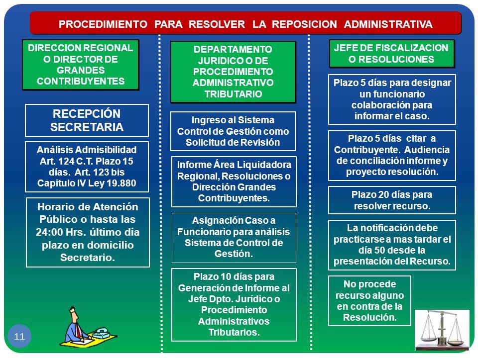 PROCEDIMIENTO PARA RESOLVER LA REPOSICION ADMINISTRATIVA