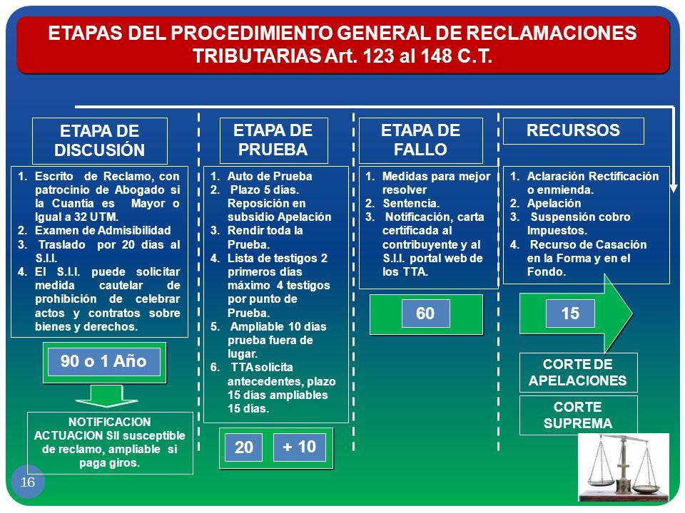 ETAPAS DEL PROCEDIMIENTO GENERAL DE RECLAMACIONES TRIBUTARIAS Art