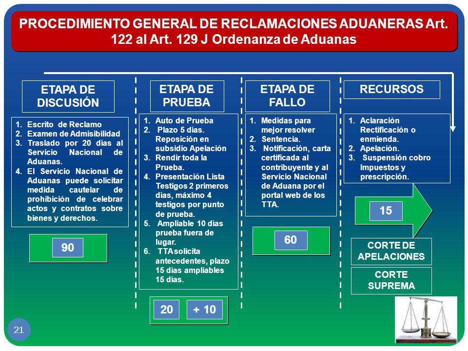 PROCEDIMIENTO GENERAL DE RECLAMACIONES ADUANERAS Art. 122 al Art