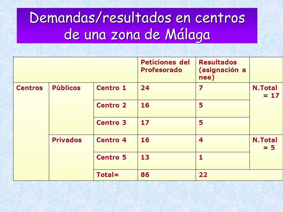 Demandas/resultados en centros de una zona de Málaga