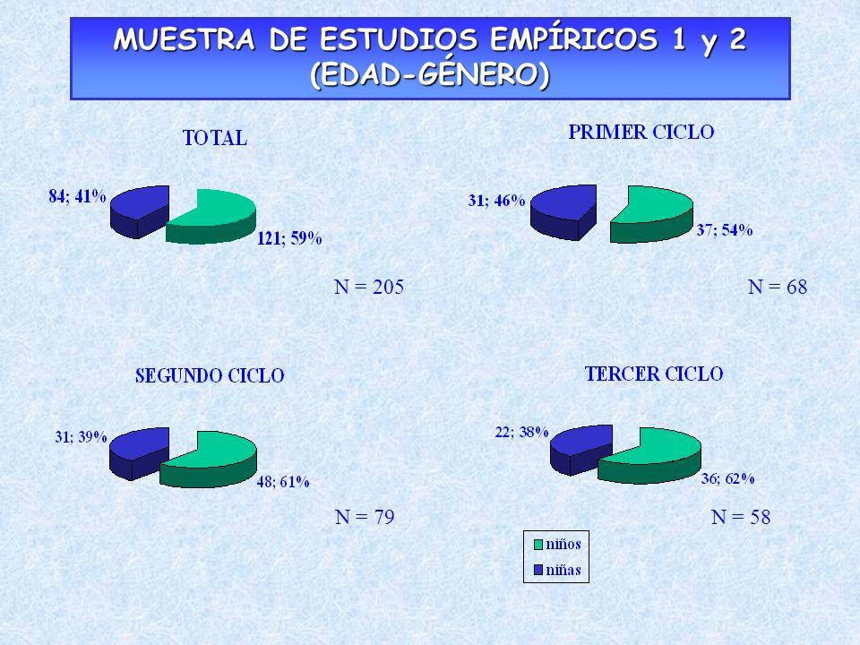 MUESTRA DE ESTUDIOS EMPÍRICOS 1 y 2 (EDAD-GÉNERO)