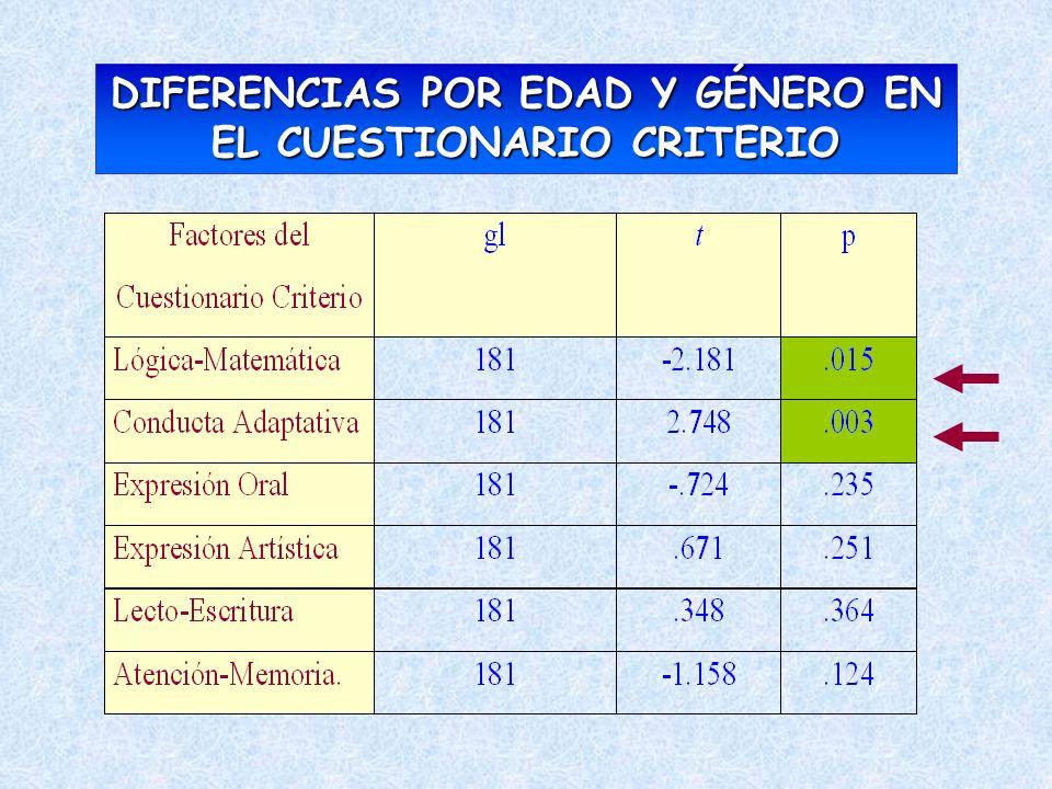 DIFERENCIAS POR EDAD Y GÉNERO EN EL CUESTIONARIO CRITERIO