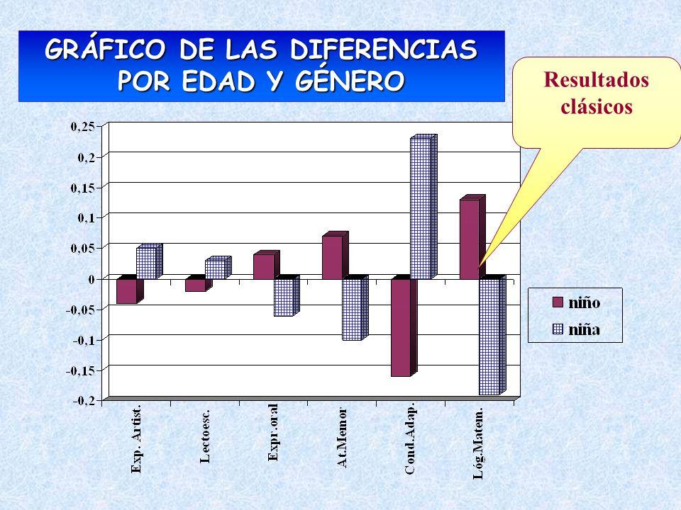 GRÁFICO DE LAS DIFERENCIAS POR EDAD Y GÉNERO