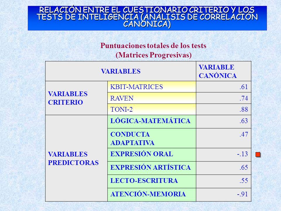 Puntuaciones totales de los tests (Matrices Progresivas)