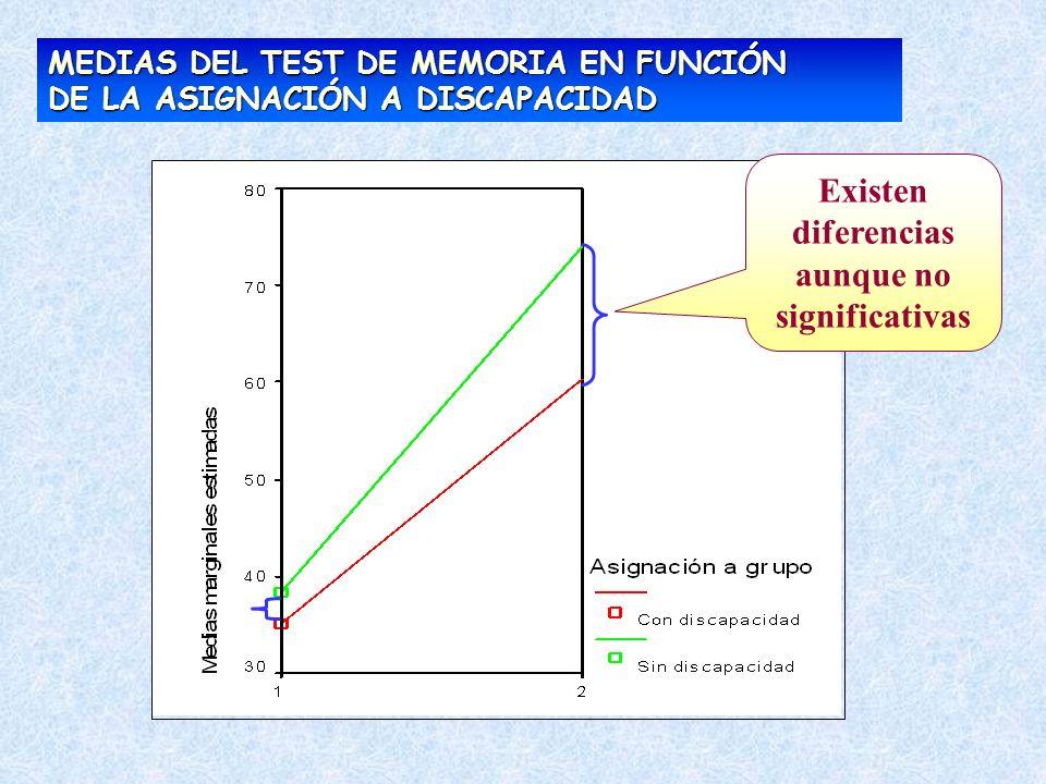 MEDIAS DEL TEST DE MEMORIA EN FUNCIÓN DE LA ASIGNACIÓN A DISCAPACIDAD