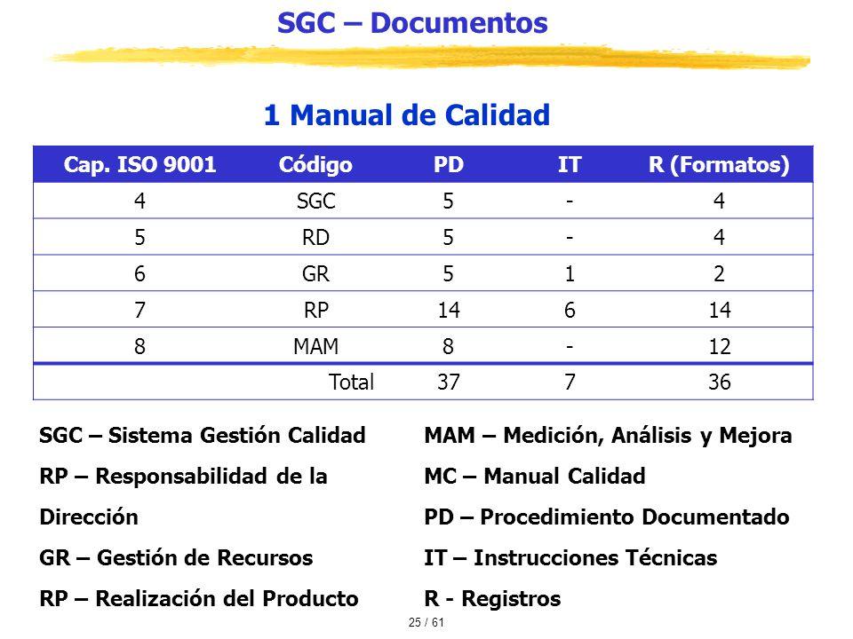 SGC – Documentos 1 Manual de Calidad Cap. ISO 9001 Código PD IT