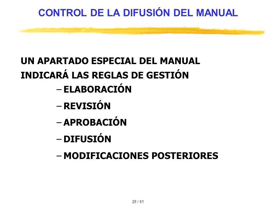 CONTROL DE LA DIFUSIÓN DEL MANUAL